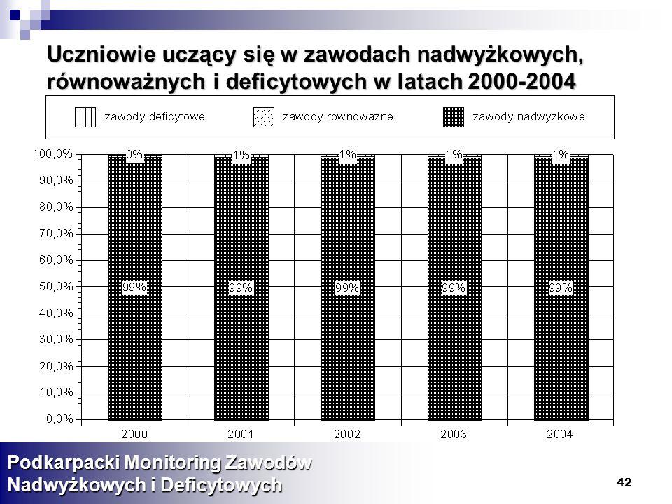 Uczniowie uczący się w zawodach nadwyżkowych, równoważnych i deficytowych w latach 2000-2004