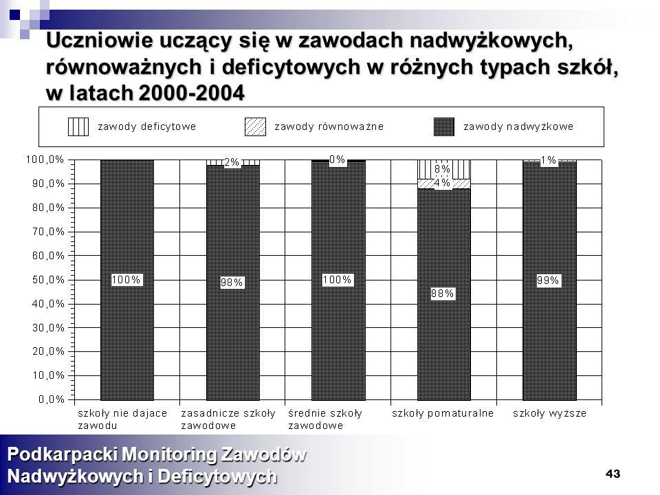 Uczniowie uczący się w zawodach nadwyżkowych, równoważnych i deficytowych w różnych typach szkół, w latach 2000-2004