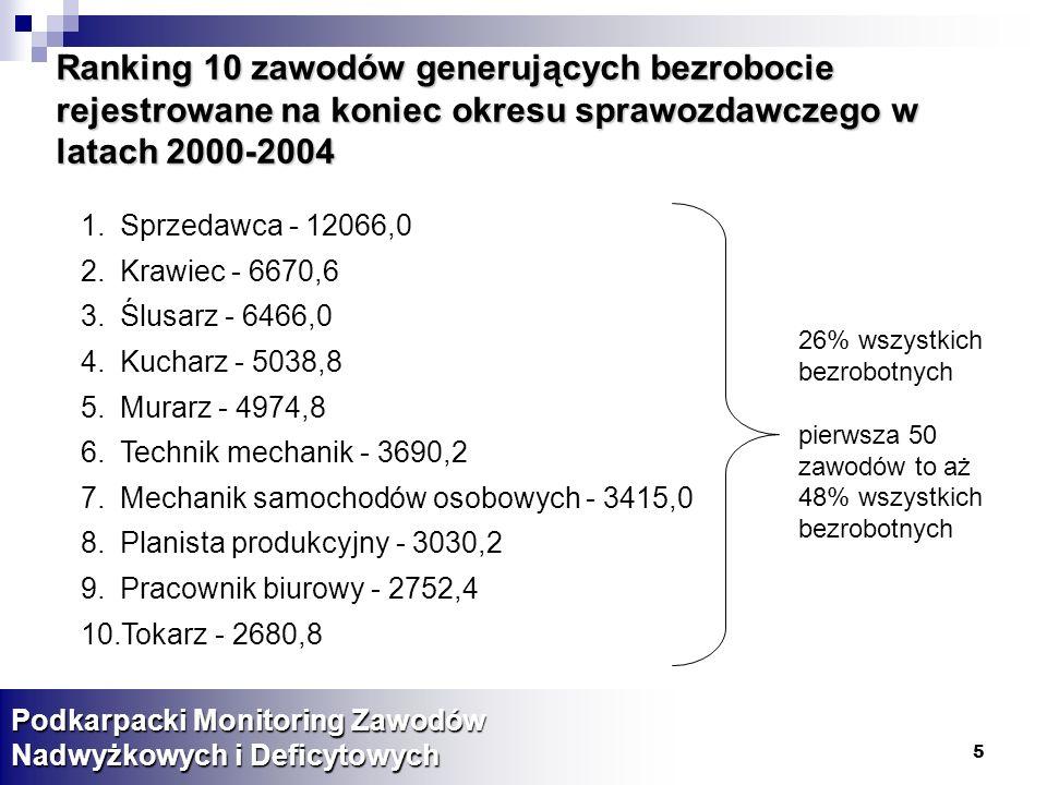 Ranking 10 zawodów generujących bezrobocie rejestrowane na koniec okresu sprawozdawczego w latach 2000-2004