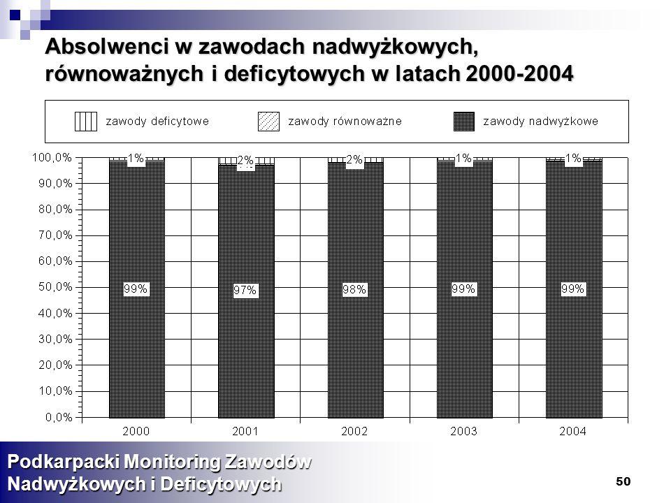 Absolwenci w zawodach nadwyżkowych, równoważnych i deficytowych w latach 2000-2004