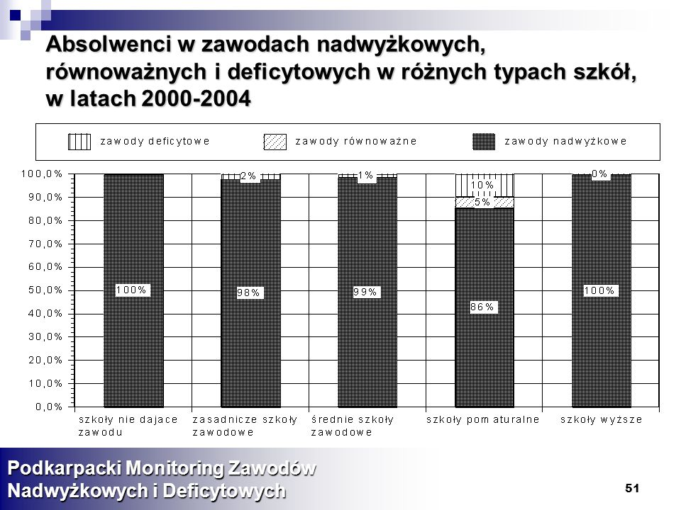 Absolwenci w zawodach nadwyżkowych, równoważnych i deficytowych w różnych typach szkół, w latach 2000-2004