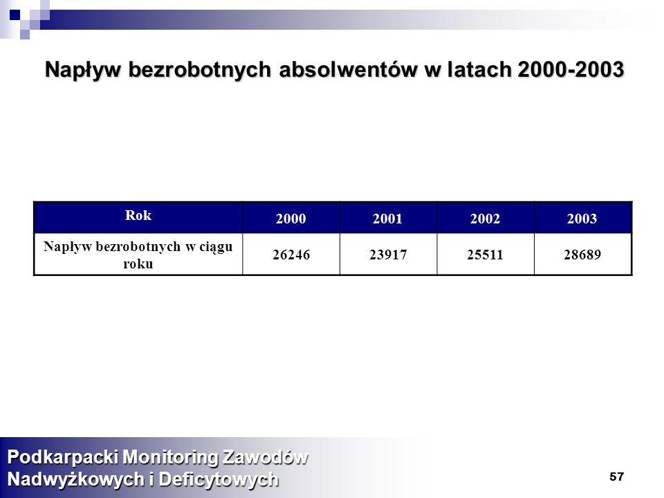 Napływ bezrobotnych absolwentów w latach 2000-2003