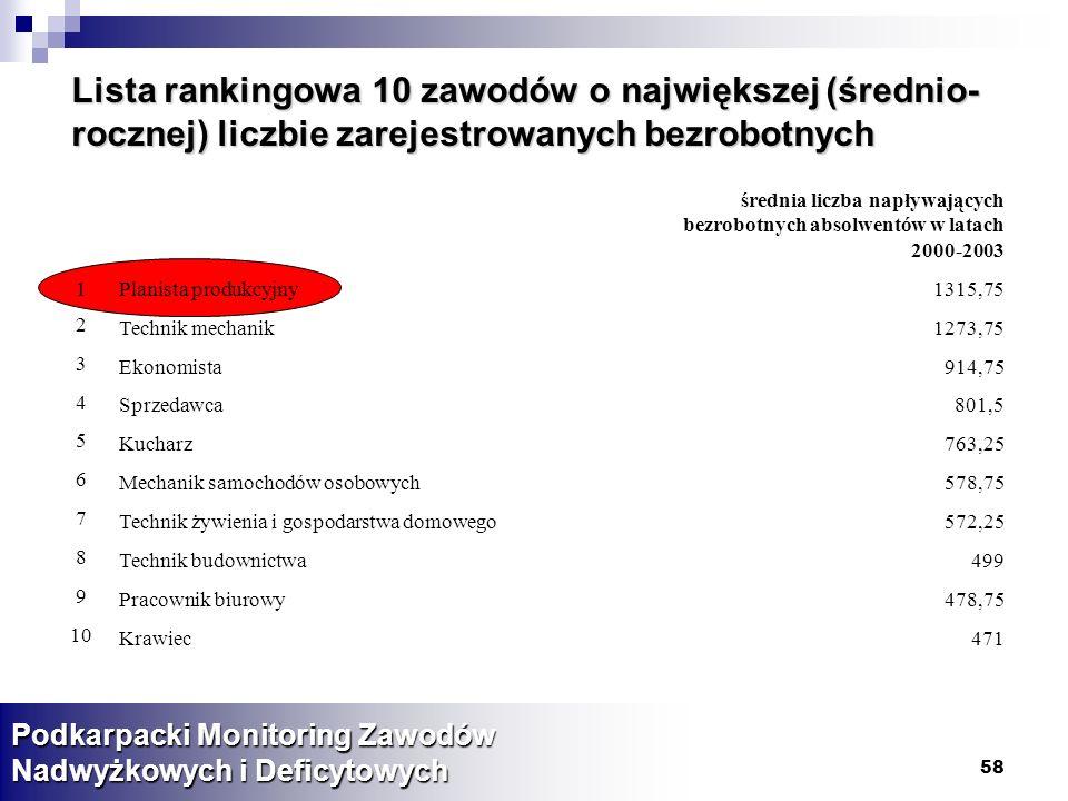 Lista rankingowa 10 zawodów o największej (średnio-rocznej) liczbie zarejestrowanych bezrobotnych