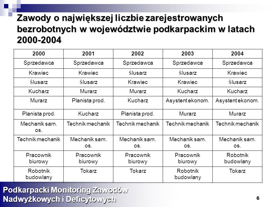 Zawody o największej liczbie zarejestrowanych bezrobotnych w województwie podkarpackim w latach 2000-2004