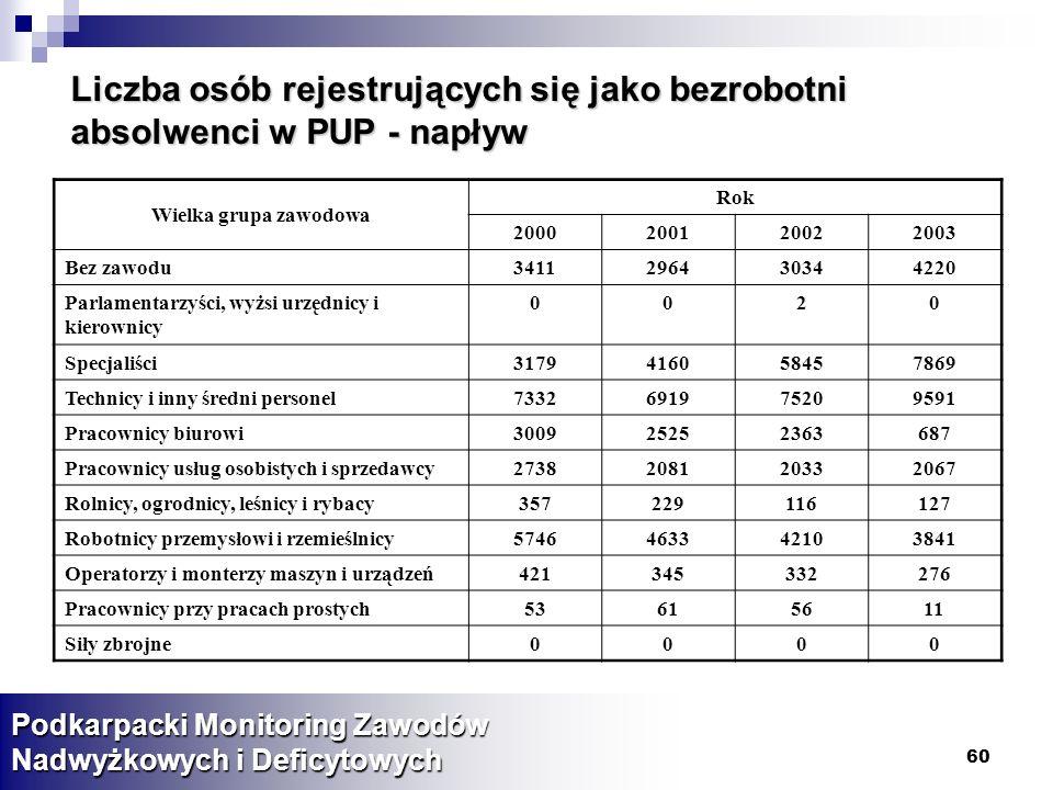 Liczba osób rejestrujących się jako bezrobotni absolwenci w PUP - napływ