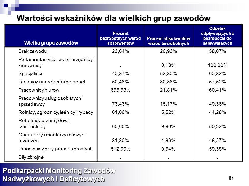 Wartości wskaźników dla wielkich grup zawodów