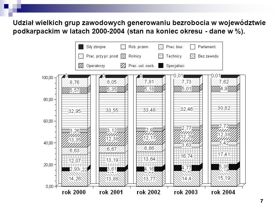 Udział wielkich grup zawodowych generowaniu bezrobocia w województwie podkarpackim w latach 2000-2004 (stan na koniec okresu - dane w %).