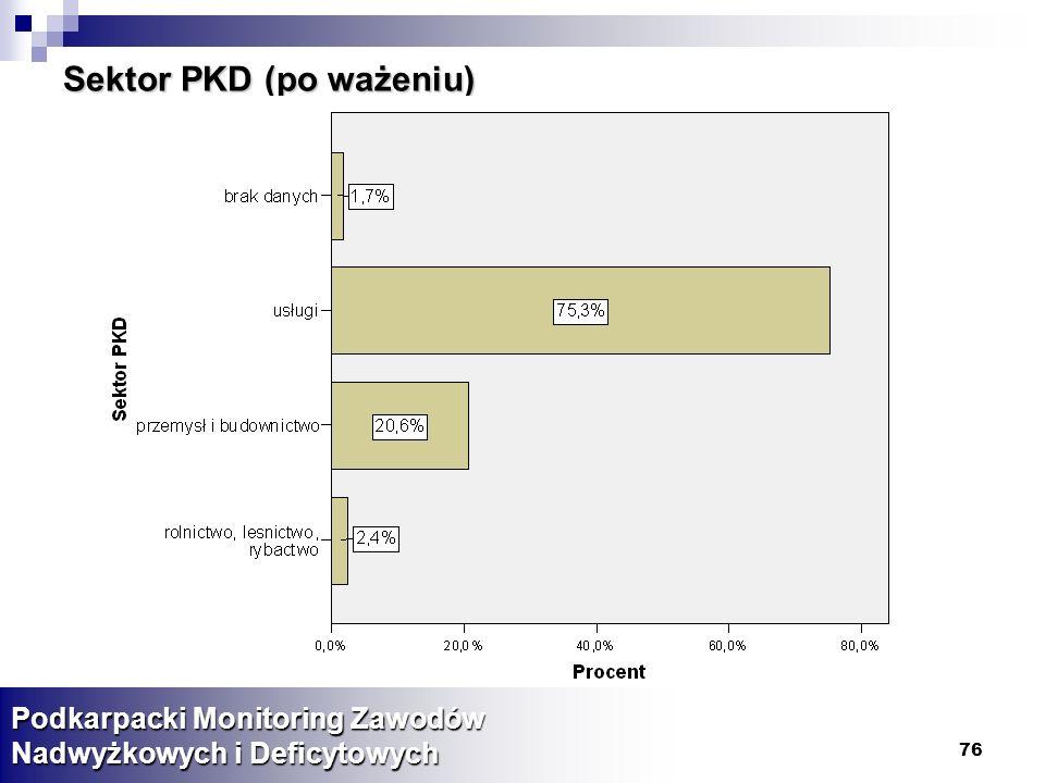 Sektor PKD (po ważeniu)
