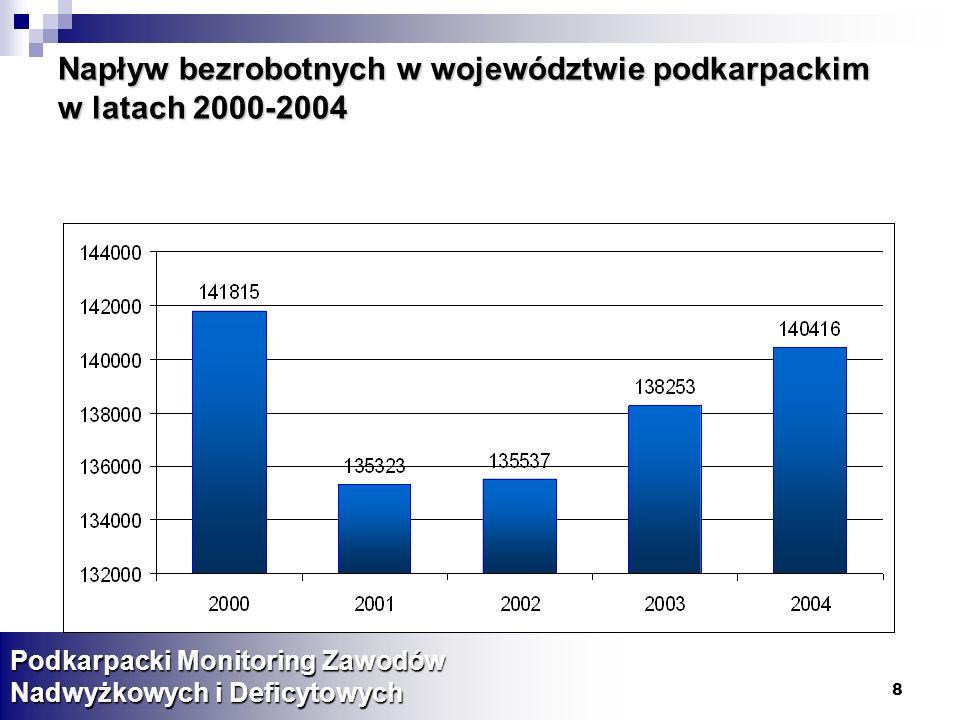 Napływ bezrobotnych w województwie podkarpackim w latach 2000-2004
