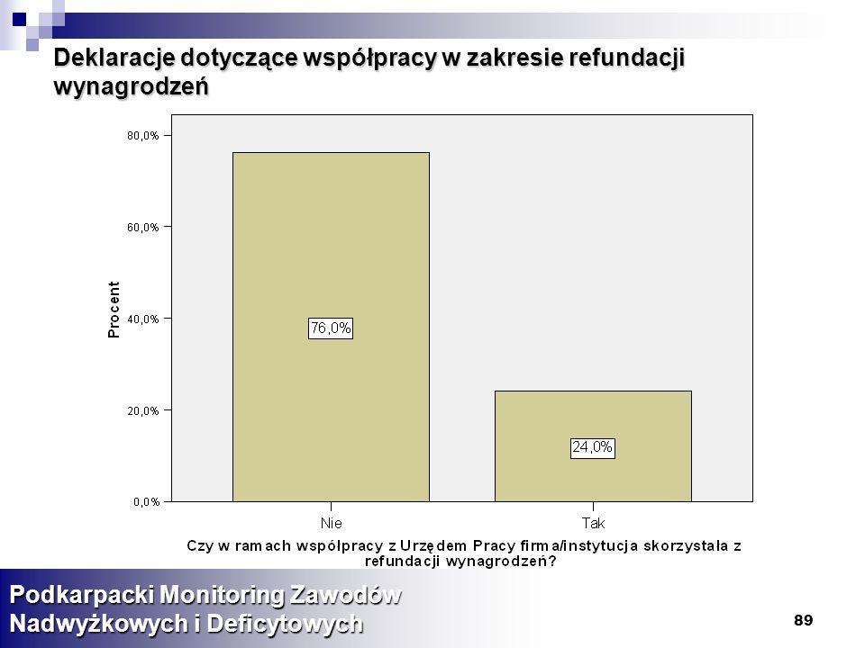 Deklaracje dotyczące współpracy w zakresie refundacji wynagrodzeń