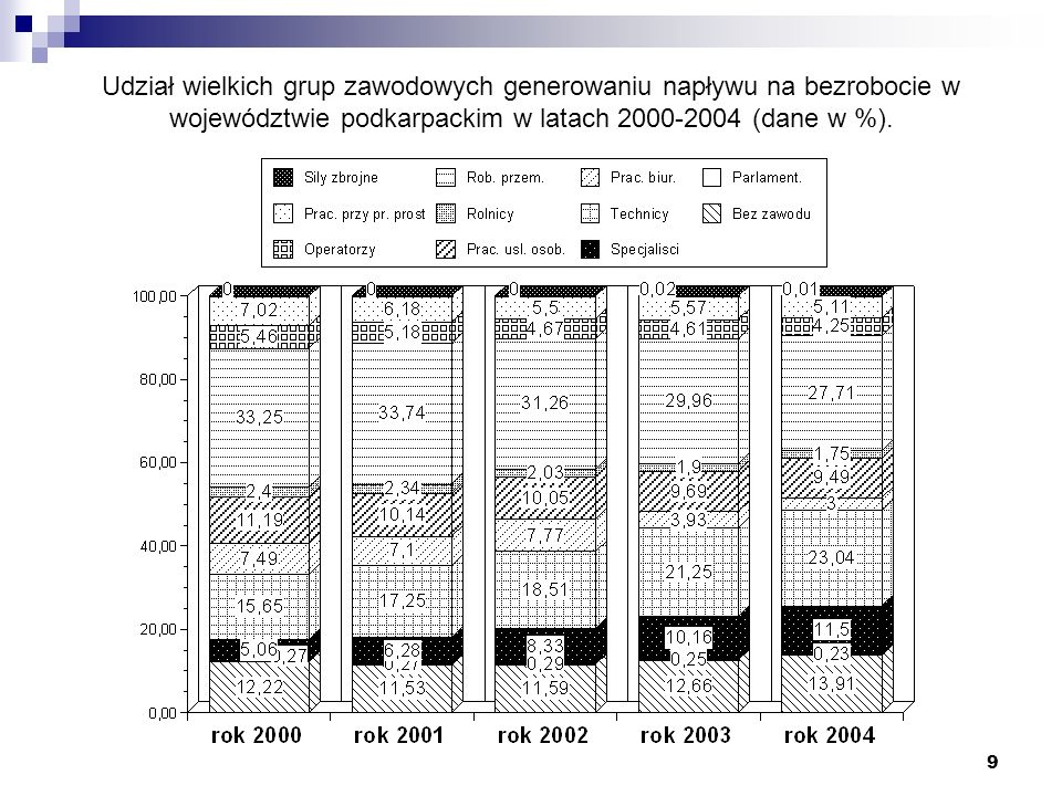 Udział wielkich grup zawodowych generowaniu napływu na bezrobocie w województwie podkarpackim w latach 2000-2004 (dane w %).