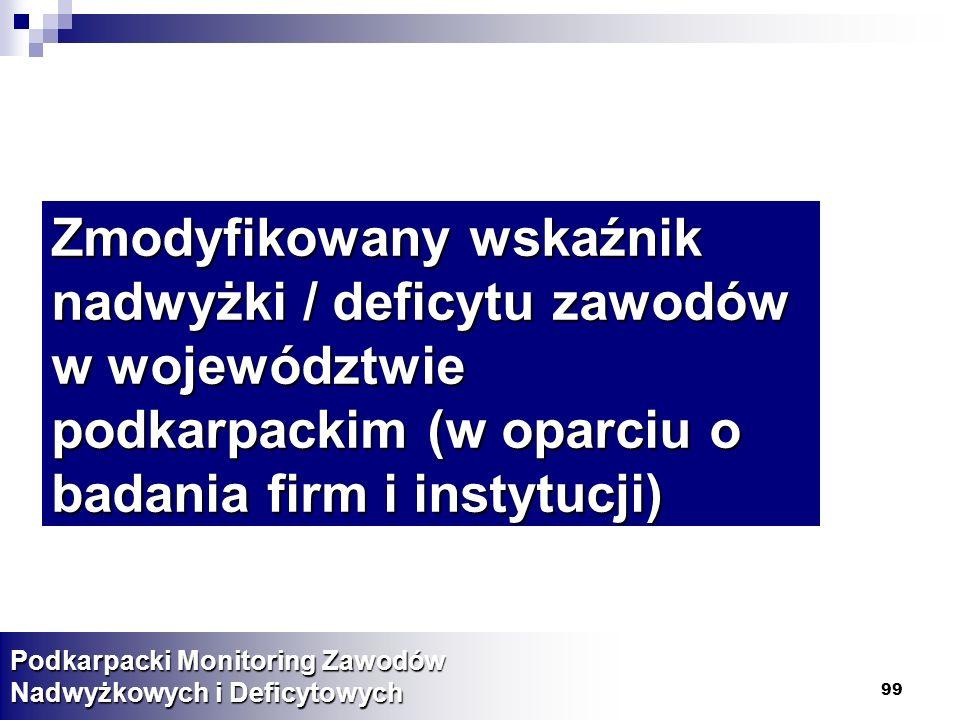 Zmodyfikowany wskaźnik nadwyżki / deficytu zawodów w województwie podkarpackim (w oparciu o badania firm i instytucji)