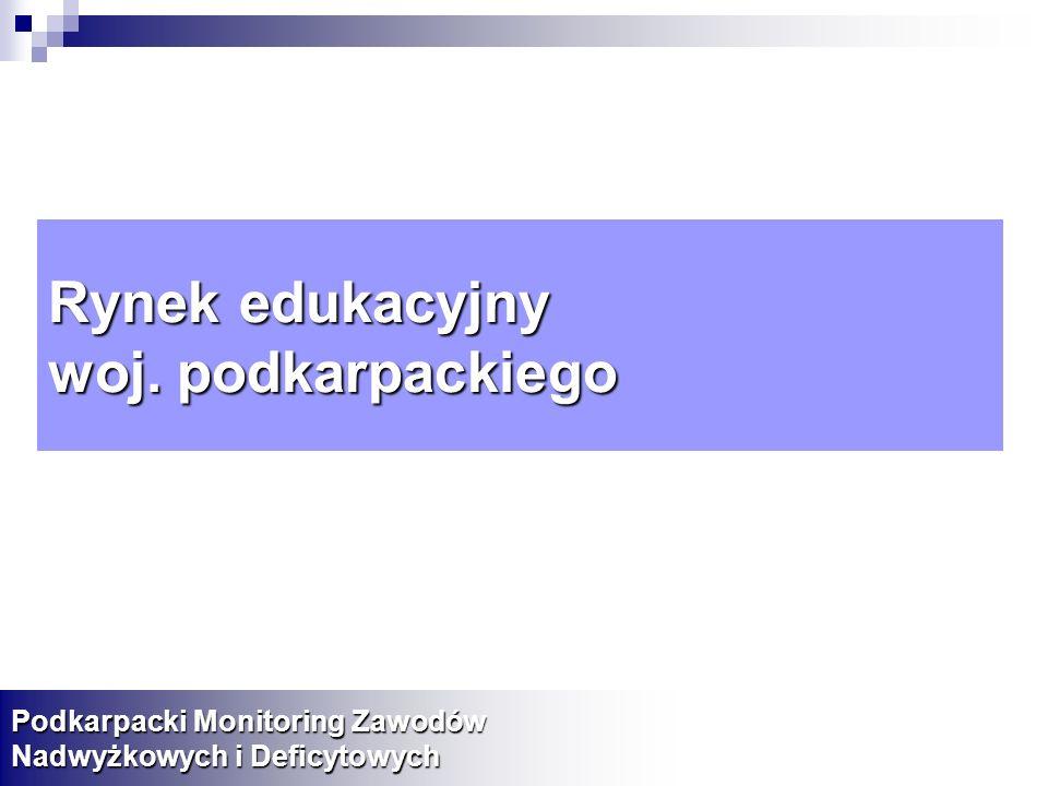 Rynek edukacyjny woj. podkarpackiego