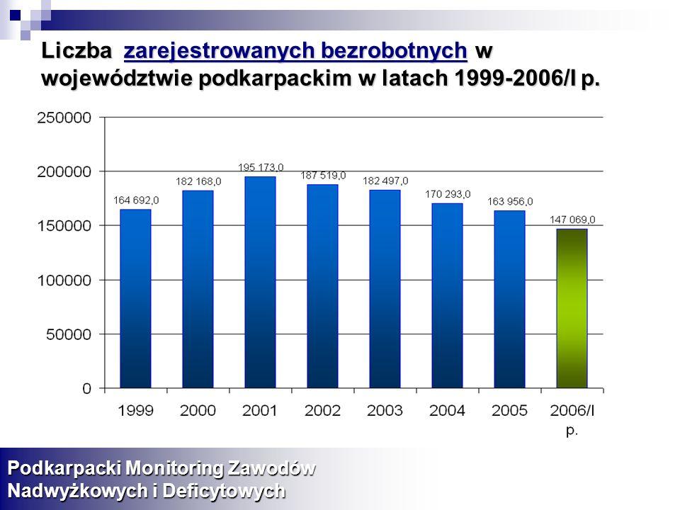 Liczba zarejestrowanych bezrobotnych w województwie podkarpackim w latach 1999-2006/I p.