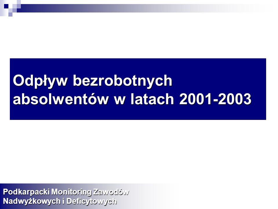 Odpływ bezrobotnych absolwentów w latach 2001-2003
