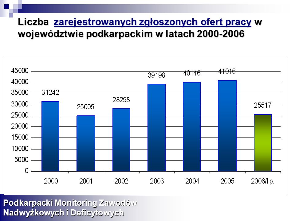 Liczba zarejestrowanych zgłoszonych ofert pracy w województwie podkarpackim w latach 2000-2006