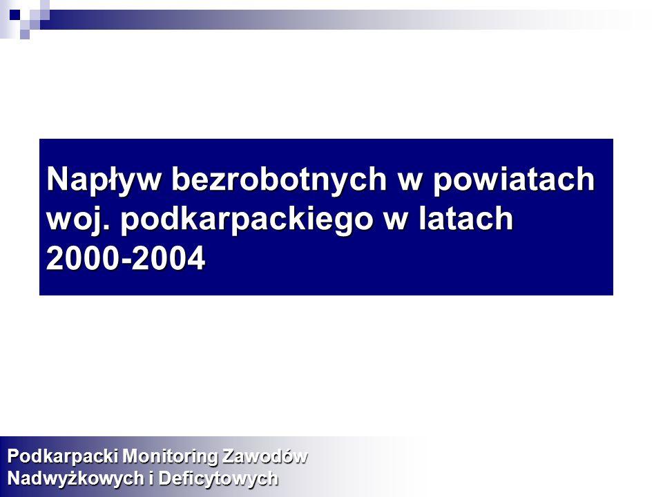 Napływ bezrobotnych w powiatach woj. podkarpackiego w latach 2000-2004