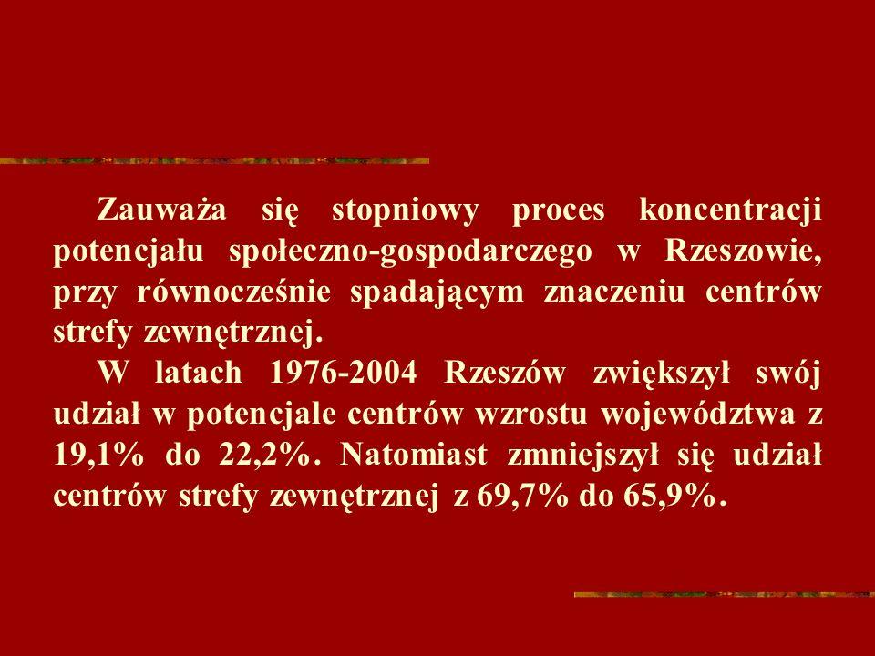 Zauważa się stopniowy proces koncentracji potencjału społeczno-gospodarczego w Rzeszowie, przy równocześnie spadającym znaczeniu centrów strefy zewnętrznej.