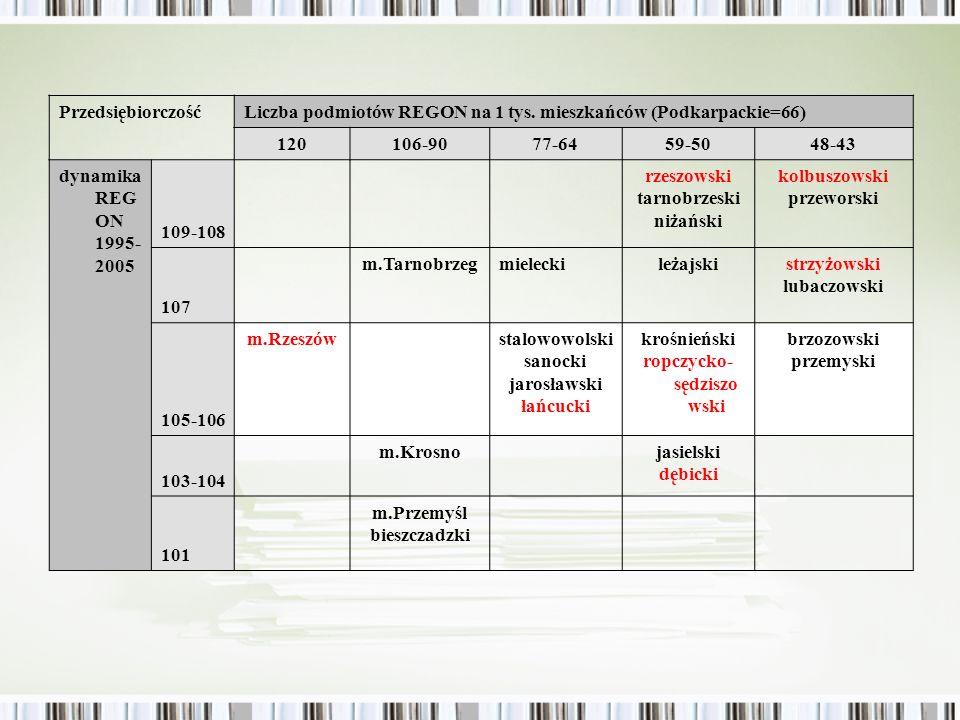 ropczycko-sędziszowski