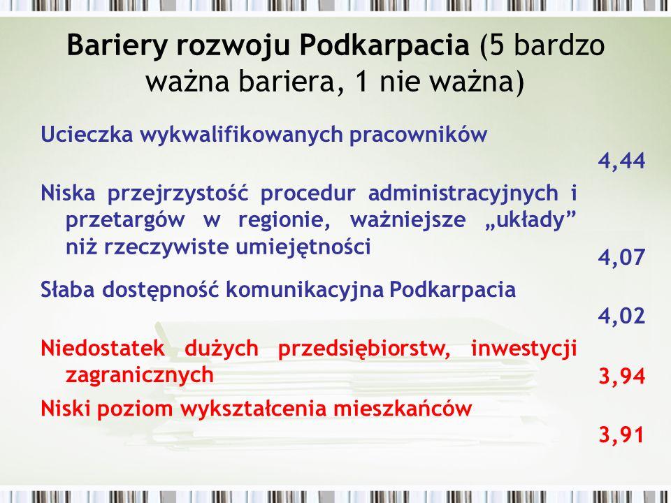 Bariery rozwoju Podkarpacia (5 bardzo ważna bariera, 1 nie ważna)