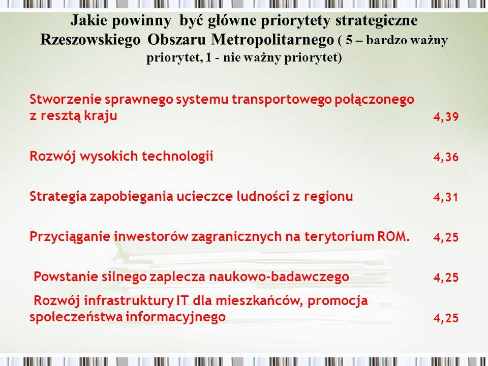 Jakie powinny być główne priorytety strategiczne Rzeszowskiego Obszaru Metropolitarnego ( 5 – bardzo ważny priorytet, 1 - nie ważny priorytet)