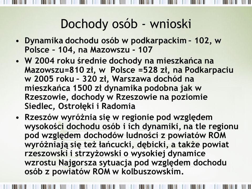 Dochody osób - wnioski Dynamika dochodu osób w podkarpackim – 102, w Polsce – 104, na Mazowszu - 107.