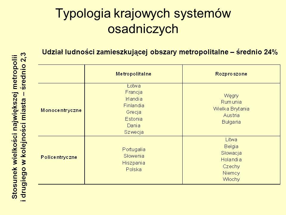 Typologia krajowych systemów osadniczych