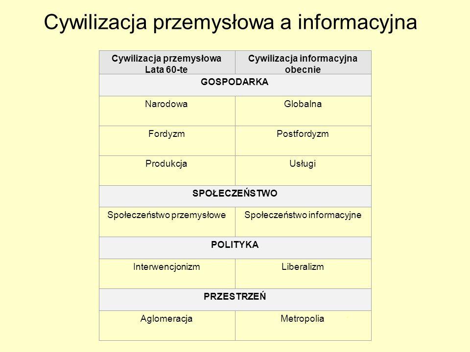 Cywilizacja przemysłowa a informacyjna
