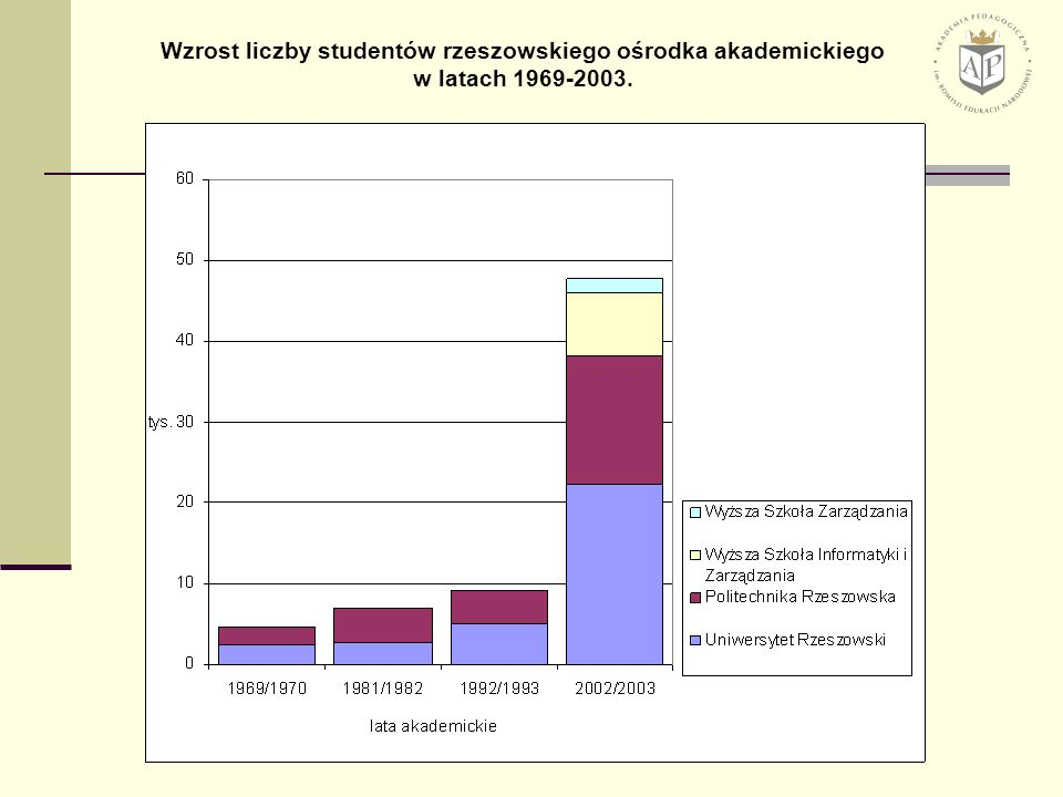 Wzrost liczby studentów rzeszowskiego ośrodka akademickiego w latach 1969-2003.