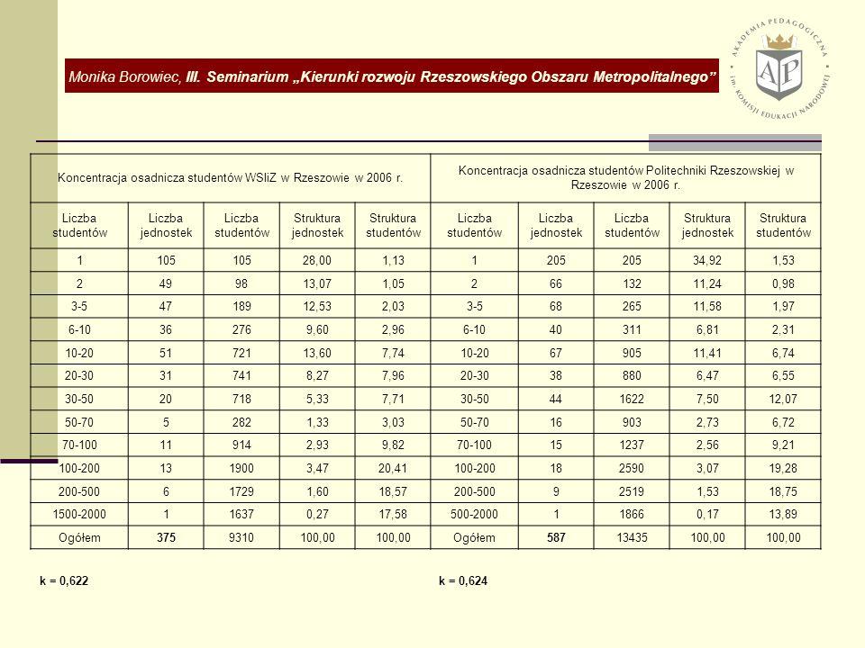 Koncentracja osadnicza studentów WSIiZ w Rzeszowie w 2006 r.