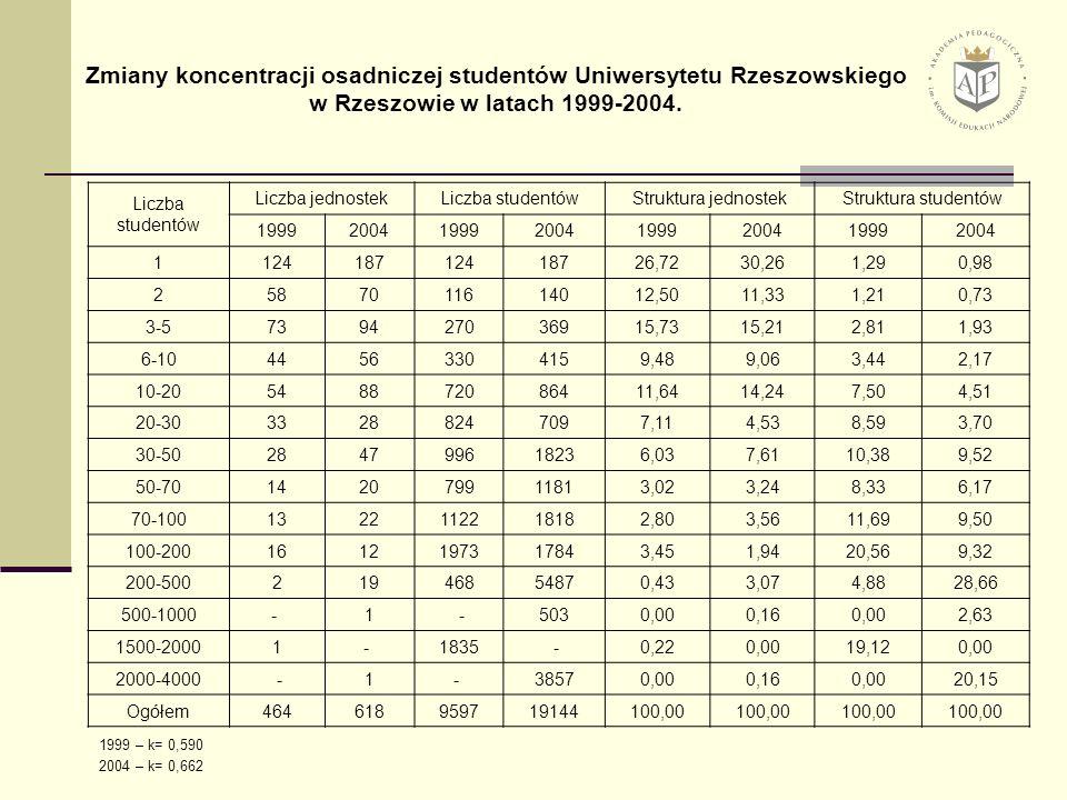 Zmiany koncentracji osadniczej studentów Uniwersytetu Rzeszowskiego w Rzeszowie w latach 1999-2004.