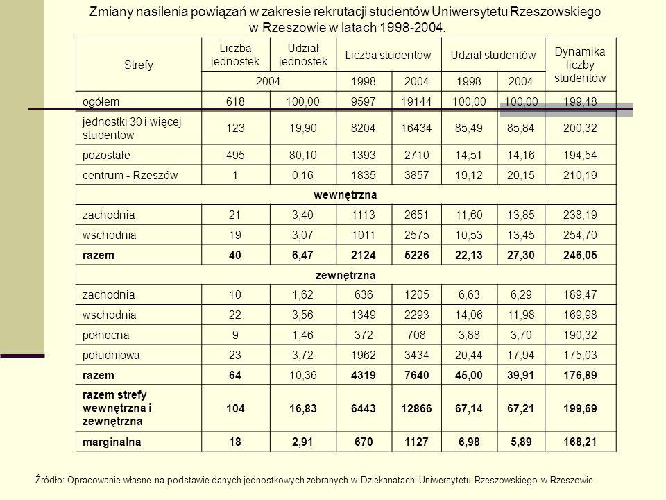 Dynamika liczby studentów