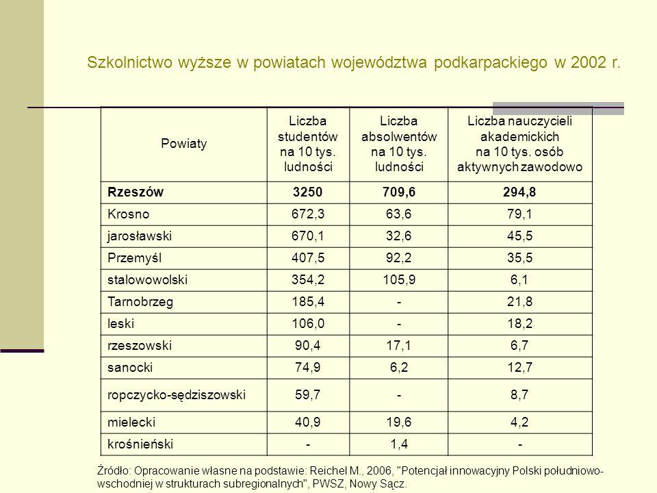 Szkolnictwo wyższe w powiatach województwa podkarpackiego w 2002 r.