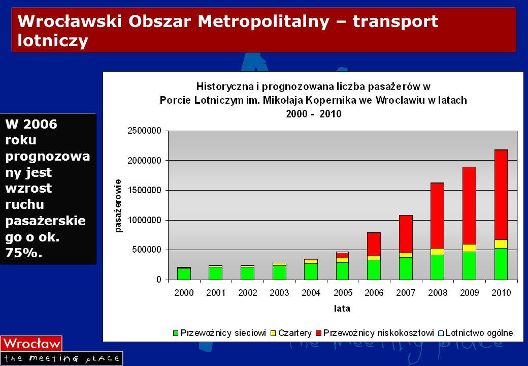 Wrocławski Obszar Metropolitalny – transport lotniczy