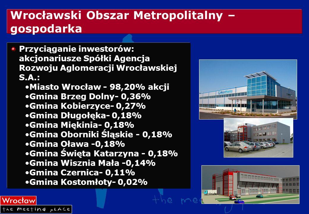 Wrocławski Obszar Metropolitalny – gospodarka