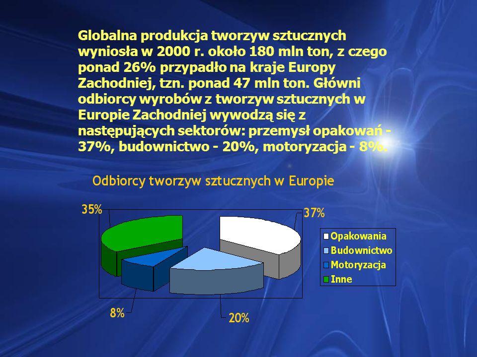 Globalna produkcja tworzyw sztucznych wyniosła w 2000 r