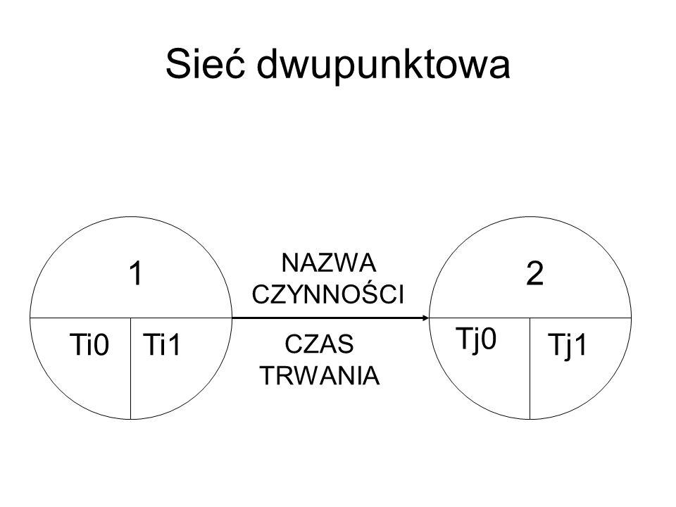 Sieć dwupunktowa NAZWA CZYNNOŚCI 1 2 Tj0 Ti0 Ti1 CZAS TRWANIA Tj1