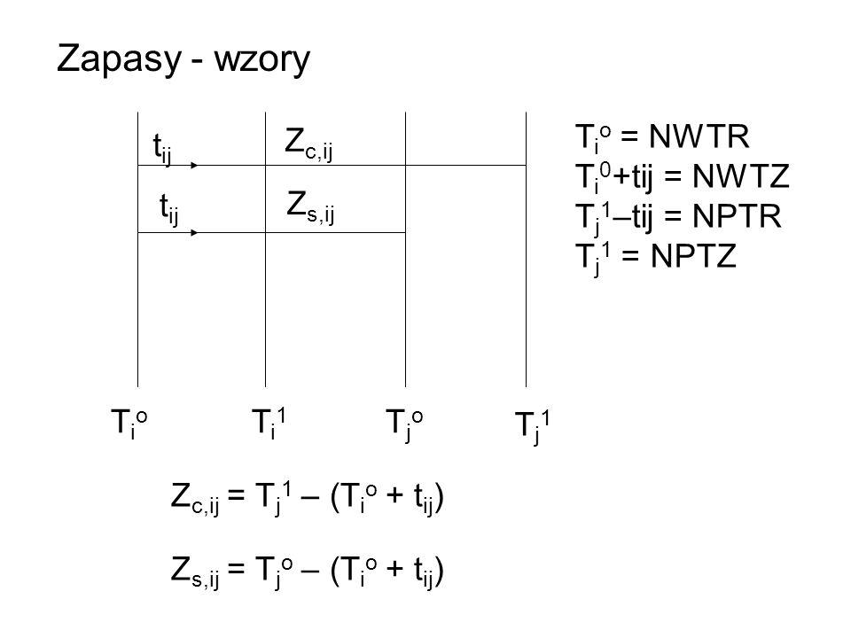 Zapasy - wzory Zc,ij Tio = NWTR Ti0+tij = NWTZ Tj1–tij = NPTR