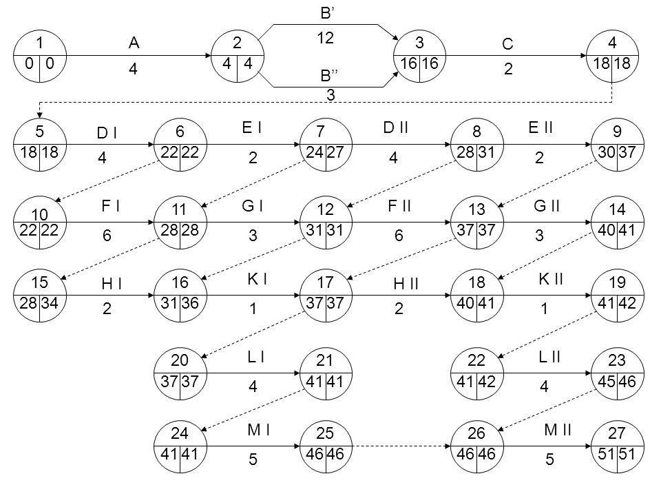 B' 12. 1. A. 2. 3. C. 4. 4. 4. 16. 16. 18. 18. 4. 2. B'' 3. 5. 6. E I. 7. D II.