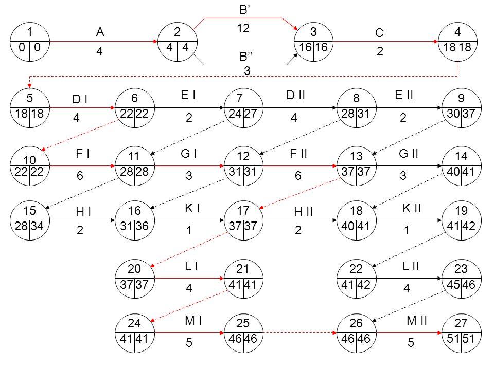 B'12. 1. A. 2. 3. C. 4. 4. 4. 16. 16. 18. 18. 4. 2. B'' 3. 5. 6. E I. 7. D II. E II. D I. 8. 9. 18.