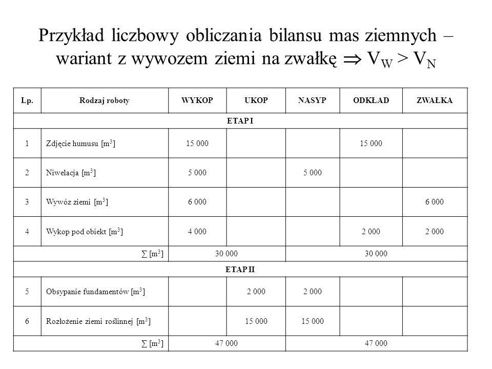 Przykład liczbowy obliczania bilansu mas ziemnych – wariant z wywozem ziemi na zwałkę  VW > VN