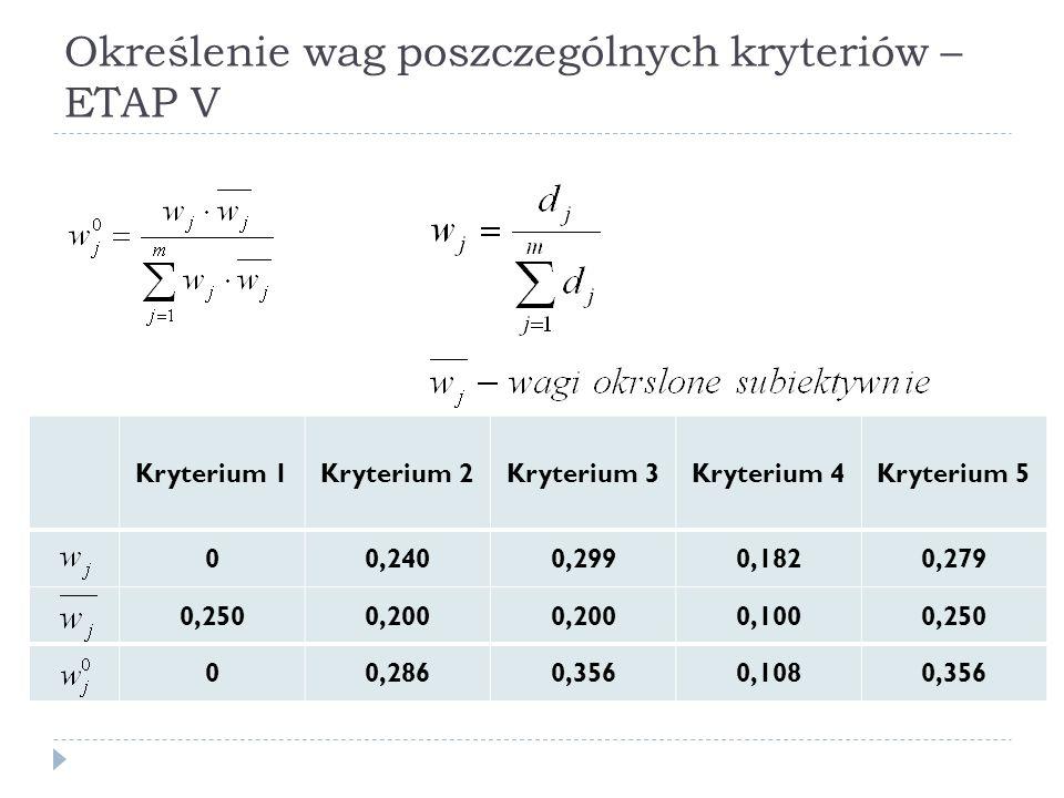 Określenie wag poszczególnych kryteriów – ETAP V