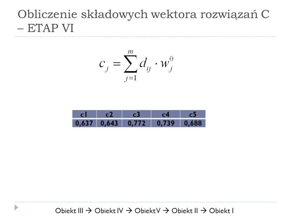 Obliczenie składowych wektora rozwiązań C – ETAP VI