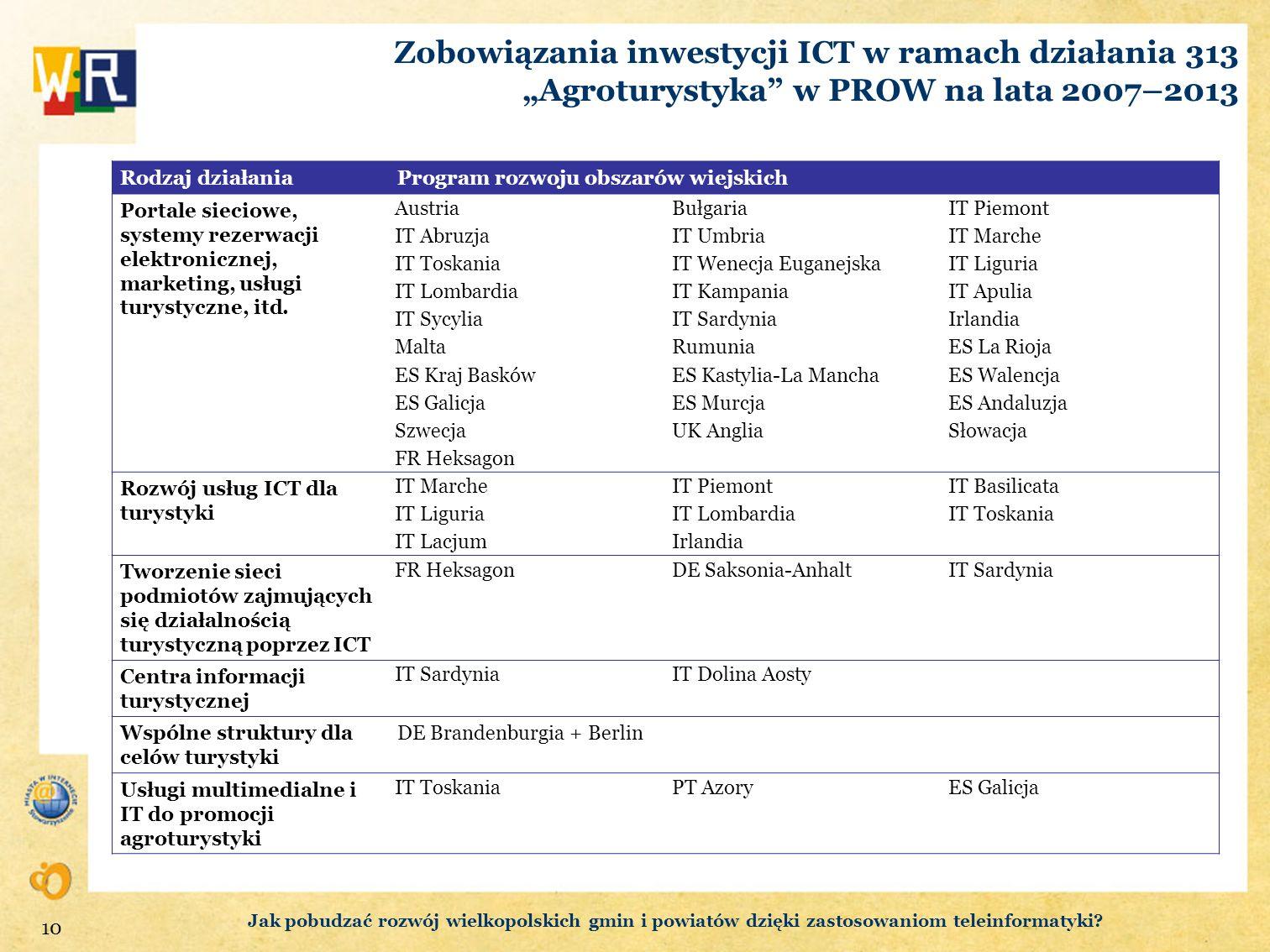 """Zobowiązania inwestycji ICT w ramach działania 313 """"Agroturystyka w PROW na lata 2007–2013"""