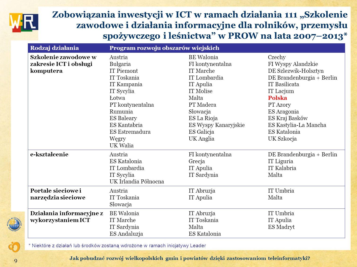 """Zobowiązania inwestycji w ICT w ramach działania 111 """"Szkolenie zawodowe i działania informacyjne dla rolników, przemysłu spożywczego i leśnictwa w PROW na lata 2007–2013*"""