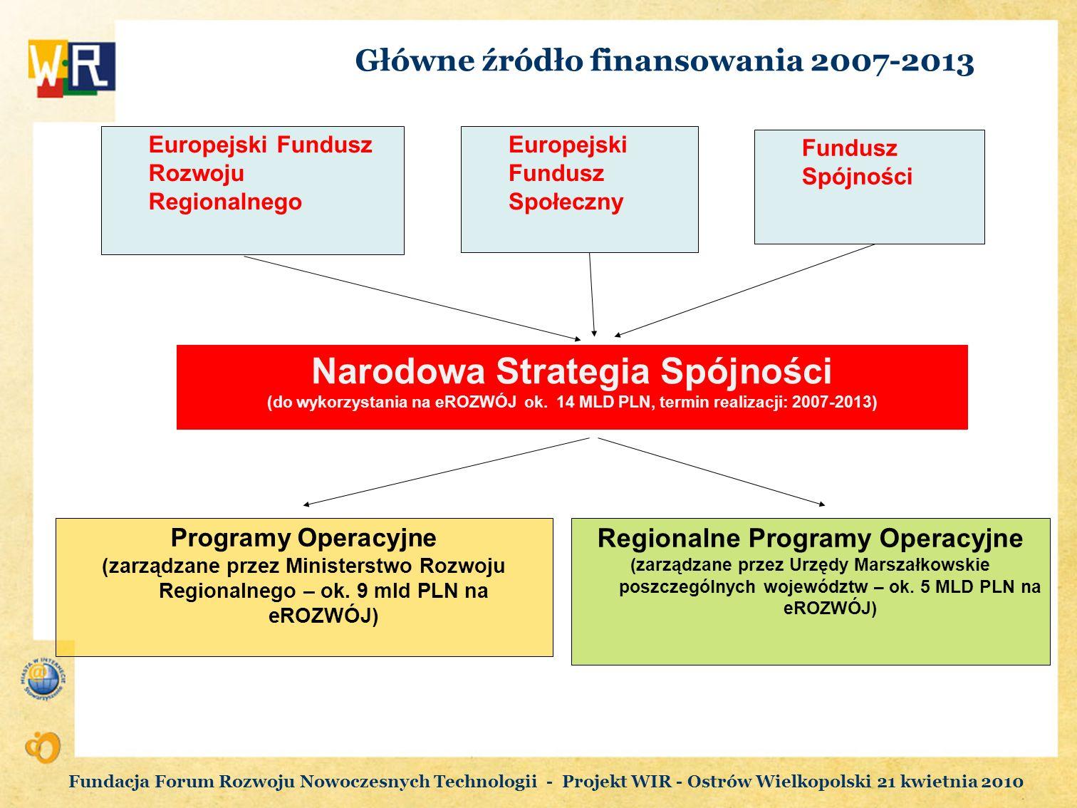Główne źródło finansowania 2007-2013