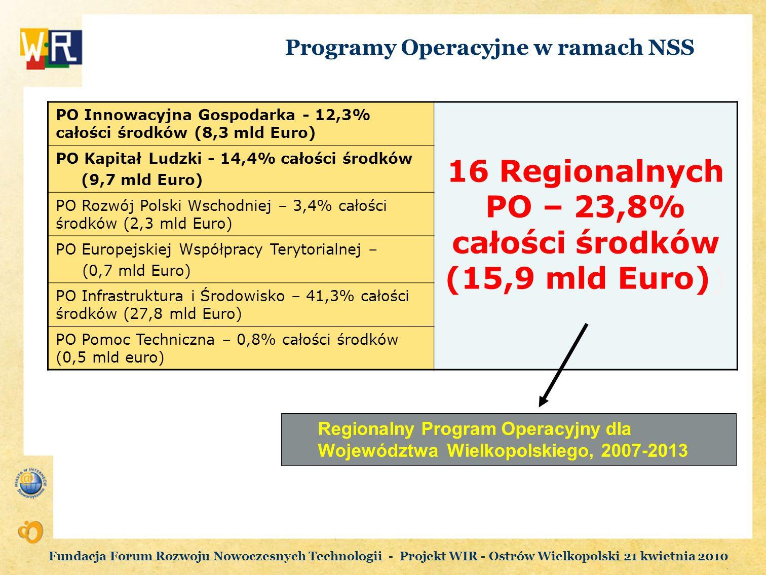 Programy Operacyjne w ramach NSS