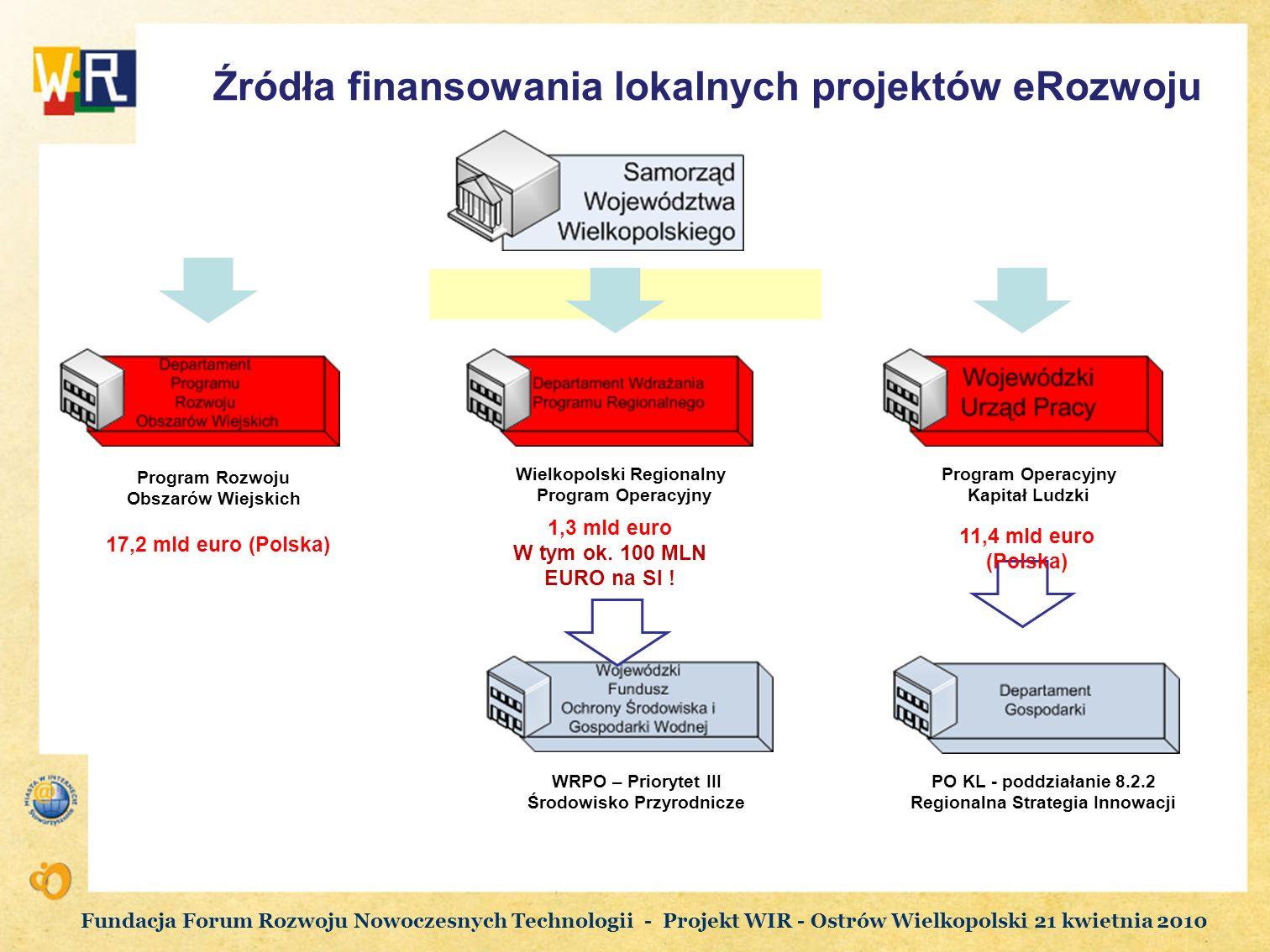 Źródła finansowania lokalnych projektów eRozwoju