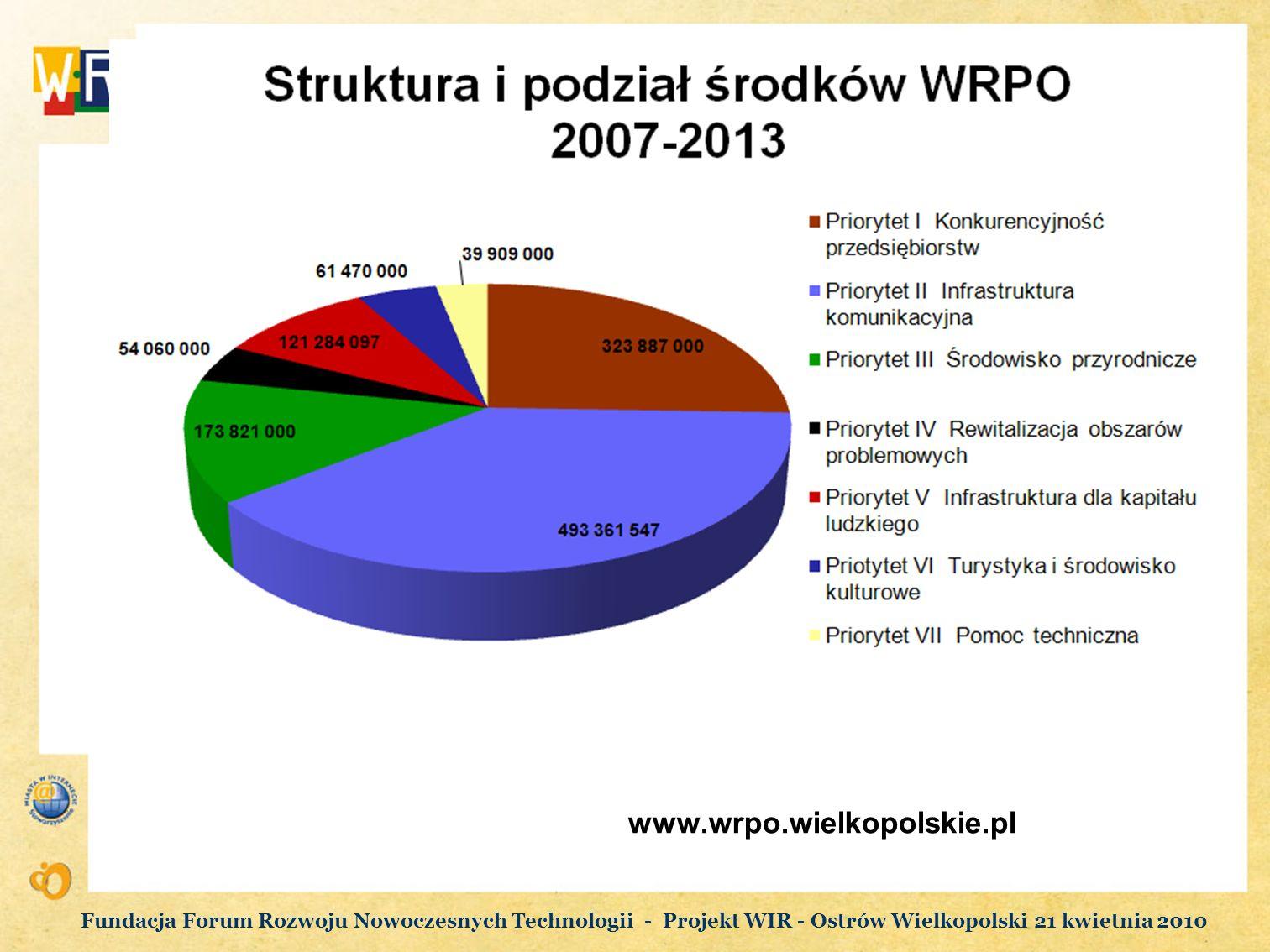 www.wrpo.wielkopolskie.pl Fundacja Forum Rozwoju Nowoczesnych Technologii - Projekt WIR - Ostrów Wielkopolski 21 kwietnia 2010.