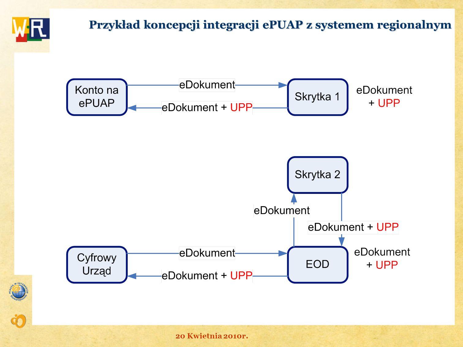 Przykład koncepcji integracji ePUAP z systemem regionalnym